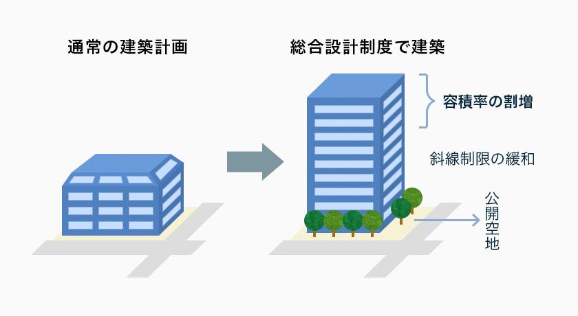 総合設計制度|建替えマンション投資.com